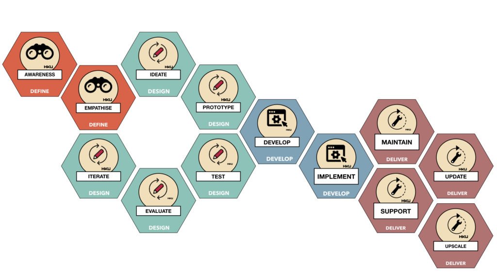 Critical notes on design thinking: HKU model