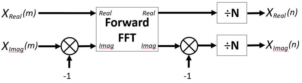 DIY Inverse Fast Fourier Transform (IFFT)